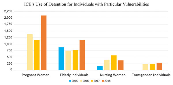 "Bar graphs showing changes in numbers of people with various ""vulnerabilities"" over the years in ICE detention"