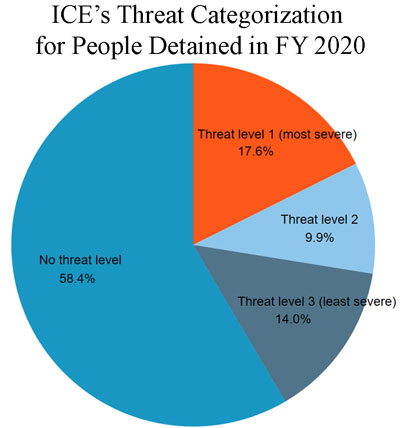 "Pie chart showing breakdown of ICE detention population according to ICE's own classification of threat level - with ""no threat"" and lowest-level threat accounting for about two-thirds of the pie."