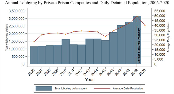 Bar and line chart showing mostly parallel trajectory of ICE detention population and spending by private prison companies from 2006 to 2020