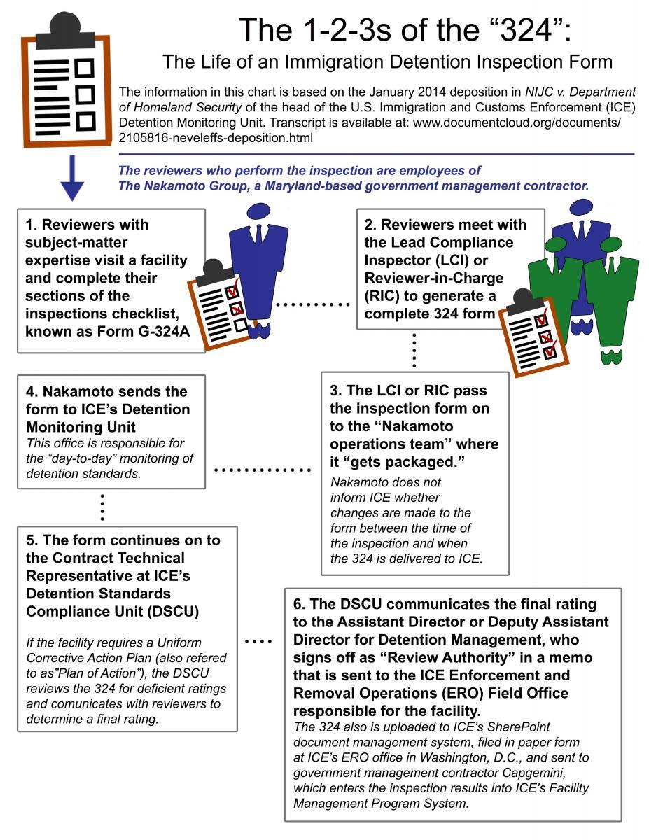Medical Detention Form on deportation form, employee absence report form, sample incident report form, order form, mental health consent form, vehicle seizure notice form, punishment form,