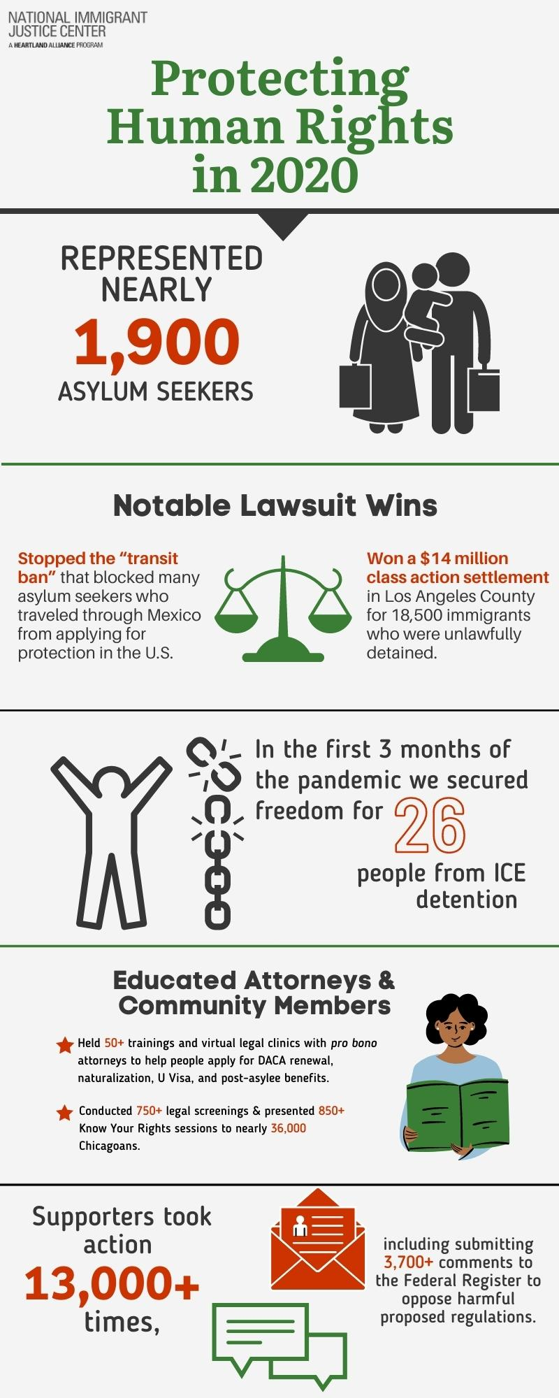 Infographic with stats about ways NIJC and supporters have protected human rights