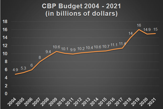 Line graph showing CBP's budget in billions of dollars climbing from 2004 to 2021
