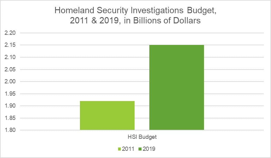 Homeland Security Investigations Budget, 2011 & 2019, in Billions of Dollars