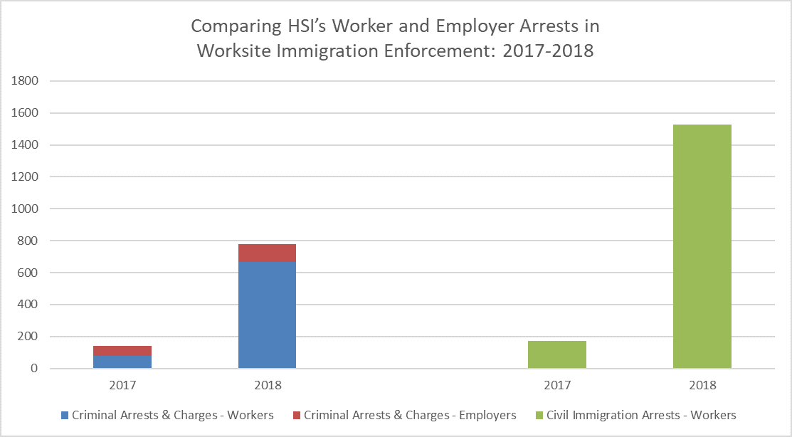 Graph comparing HSI's Worker and Employer Arrests in Worksite Immigration Enforcement: 2017-2018