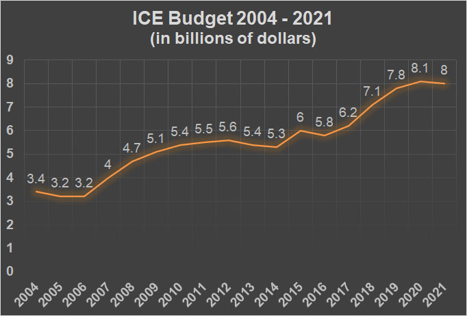 Line graph showing ICE's budget in billions of dollars climbing from 2004 to 2021