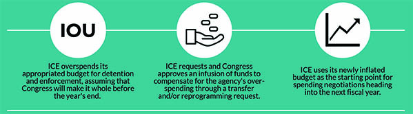 Graphic depicting three steps ICE takes to manipulate Congress' budget process
