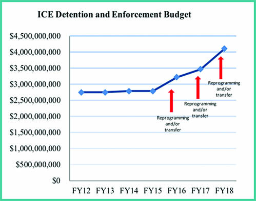 Graph of ICE's budget increase over past several years