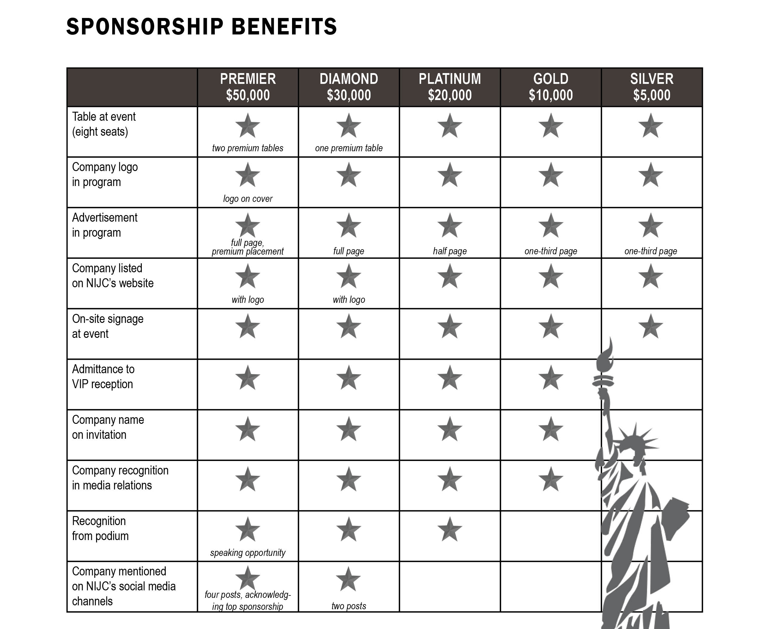 Table with information about sponsorship levels
