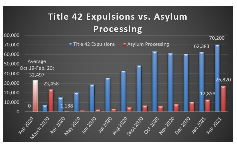 Title 42 Expulsions Chart