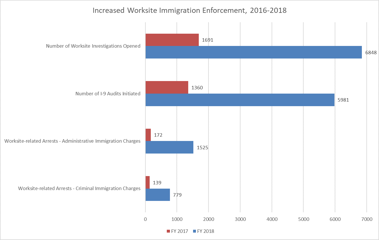 Graph showing the increase in worksite raids between 2016 and 2018
