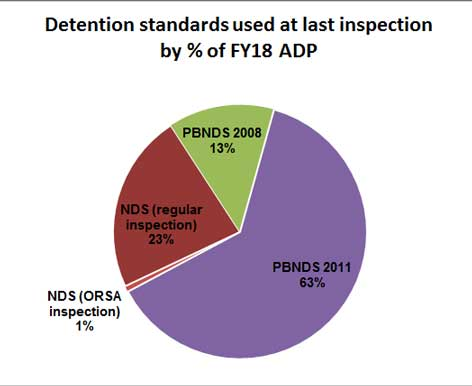 Pie chart showing inspections standards by FY18ADP