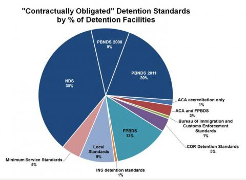 Pie graph showing contractually obligated detention standards by percentage of facilities